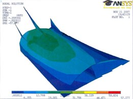 Calculation of strength in combination with the finite element method (FEM)